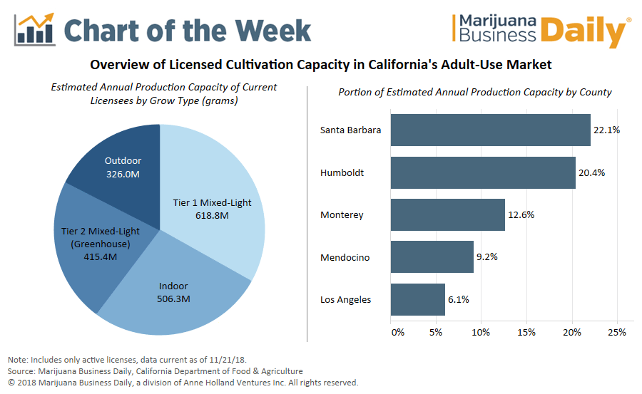 , Chart: Where does California's recreational marijuana supply come from?