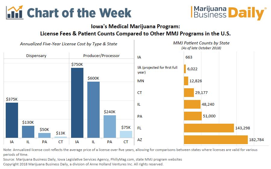 Iowa medical marijuana, Chart: Significant challenges await Iowa's new medical cannabis program