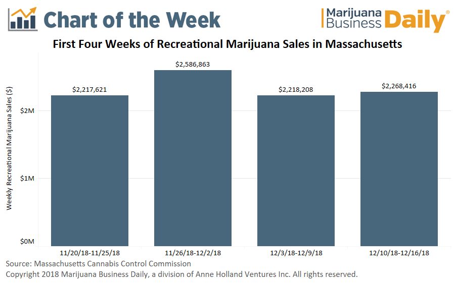 Massachusetts adult-use cannabis, Chart: Massachusetts recreational marijuana sales soar in first month despite obstacles
