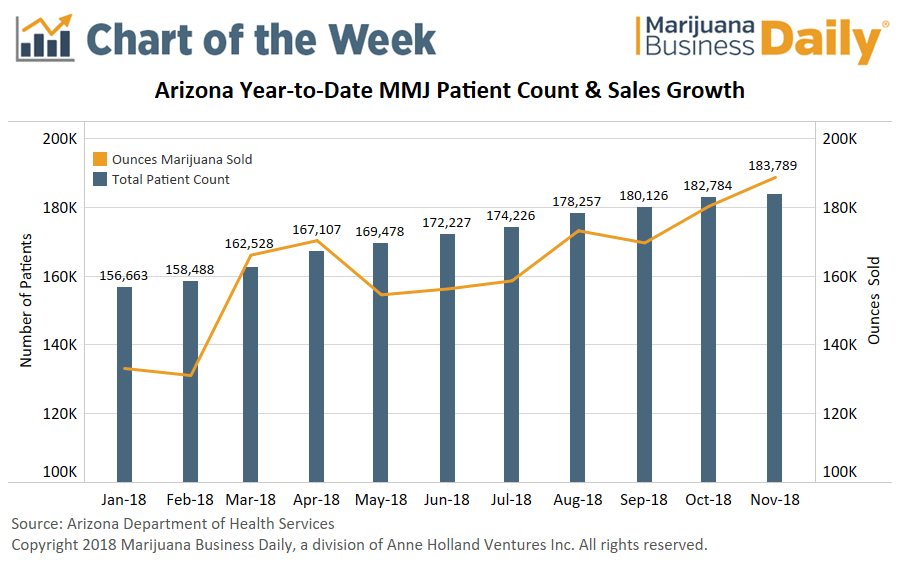 Arizona medical cannabis, Chart: Arizona's medical marijuana market grows toward maturity