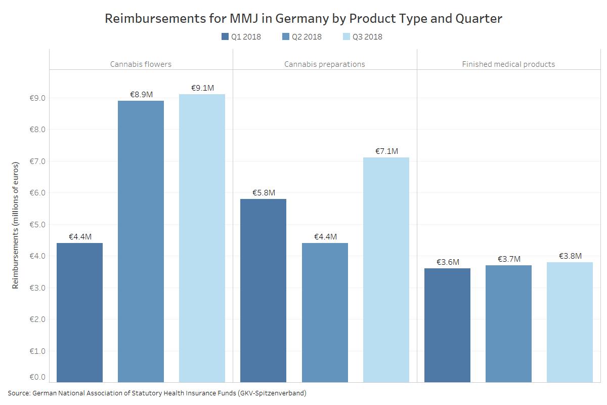 Germany medical marijuana sales, Growth slows for German medical cannabis market in third quarter