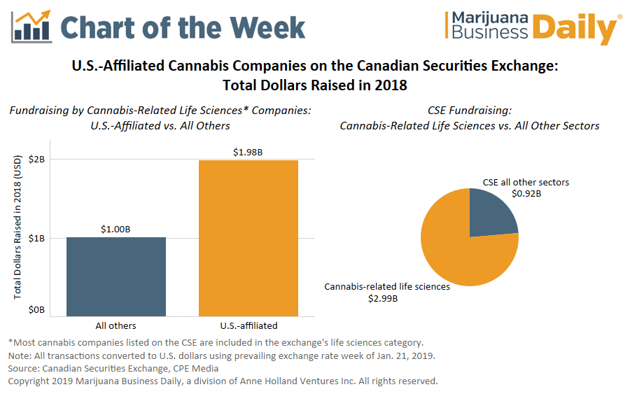 cannabis CSE fundraising, Chart: US-affiliated medical cannabis firms led fundraising on Canadian Securities Exchange in 2018