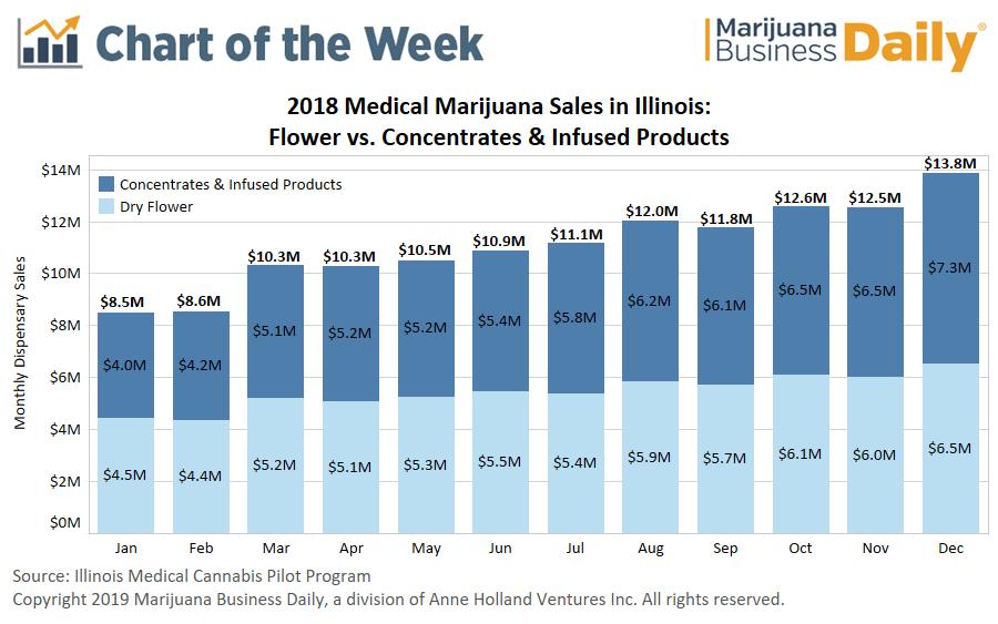 Illinois medical marijuana, Chart: Illinois medical marijuana sales strong ahead of opioid-alternative program