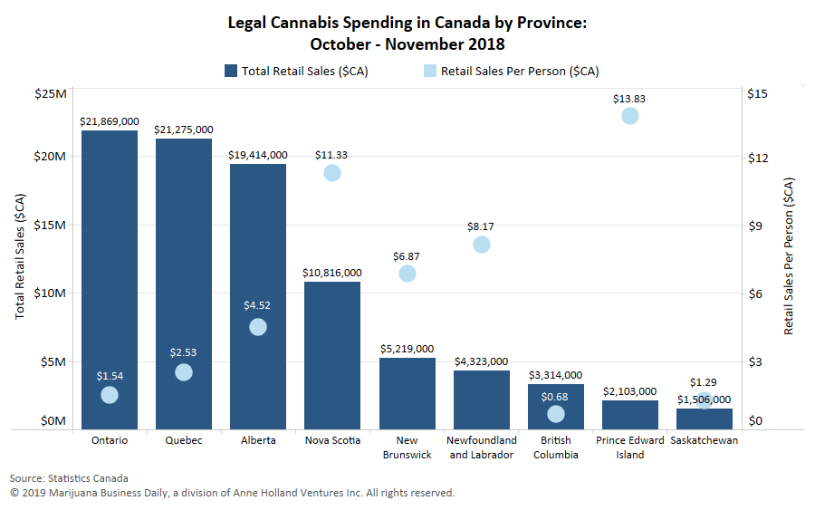 british columbia cannabis sales, British Columbia, Ontario at bottom of per-person legal cannabis sales
