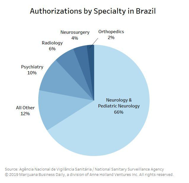 Brazil MMJ imports, Steady growth in medical marijuana demand taxes Brazil's import structure
