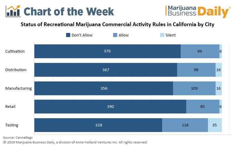 Majority of California municipalities prohibit commercial cannabis