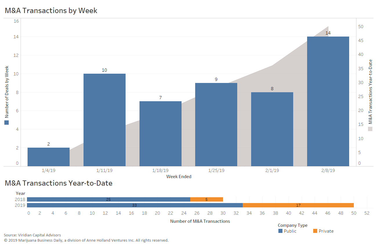 M&A Transactions by Week | blackbirdfarmsco.com