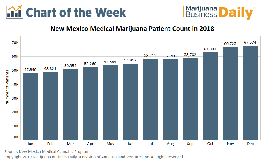 New Mexico MMJ, Chart: Despite product shortages, New Mexico medical marijuana program posts significant growth in 2018