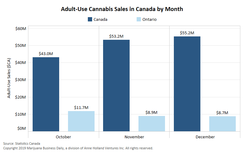 Ontario cannabis sales December, Ontario's lousy adult-use cannabis sales decline again; Canada sees modest growth