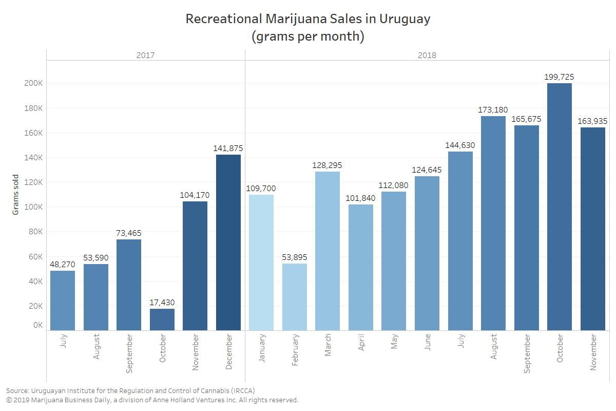 uruguay recreational marijuana, Legal recreational marijuana diverts $22 million from Uruguay's black market