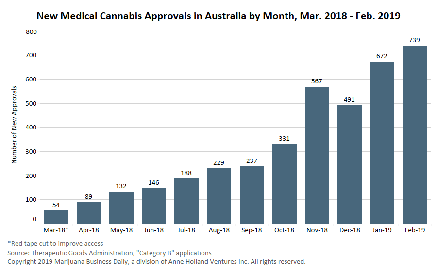 Australia medical cannabis market, Australian medical marijuana revenues could hit AU$36 million in 2019