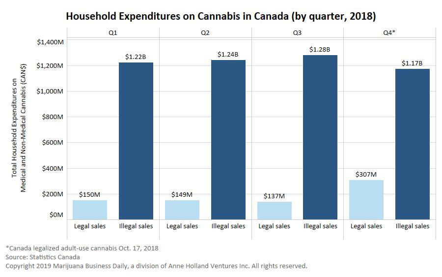Canada black market cannabis sales, Illicit cannabis sales in Canada decline after legalization