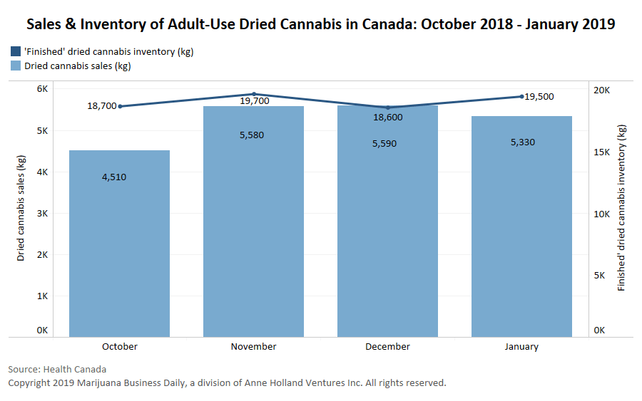 Canada's dried cannabis supply builds as adult-use sales decline
