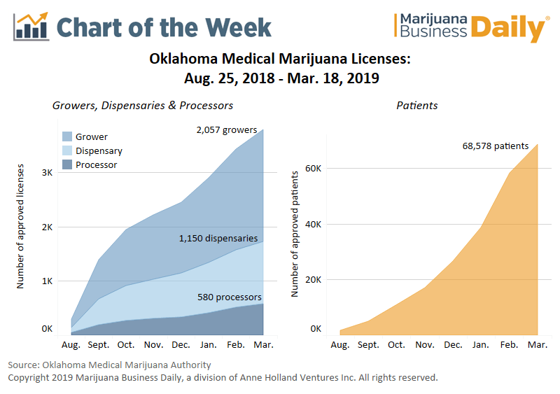 Oklahoma medical cannabis growth, Chart: Medical cannabis license growth still sizzling in Oklahoma