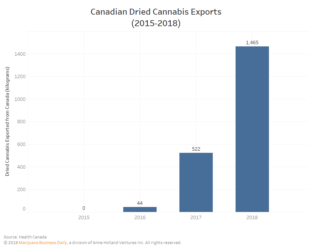 Canadian cannabis exports, Canadian medical cannabis exports tripled last year, as race for European market position intensifies