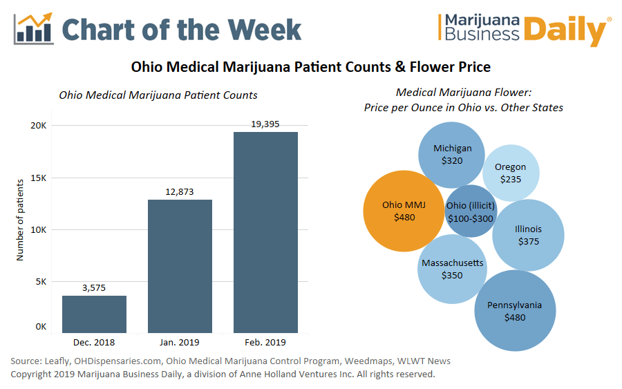 Ohio medical marijuana prices, Chart: Ohio medical marijuana sales start strong, but not all patients are buying