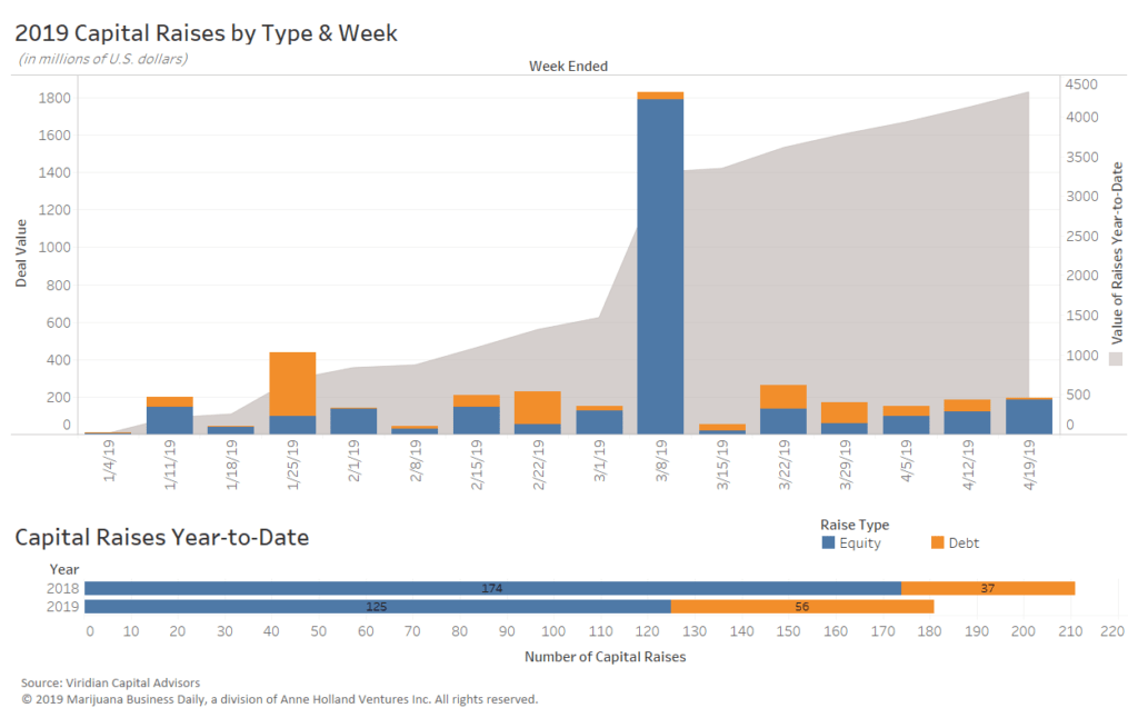 Weekly Deal Watch: Cultivation and retail continue to dominate cannabis investment