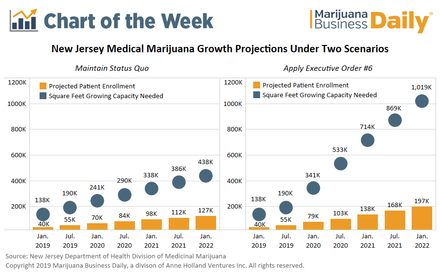 New Jersey medical marijuana growth, Chart: New Jersey medical cannabis patients to triple by 2022, requiring at least 15 more cultivation sites