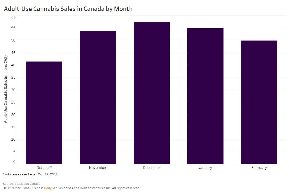 Canada adult-use cannabis sales, Ontario's legal adult-use cannabis sales hit new low