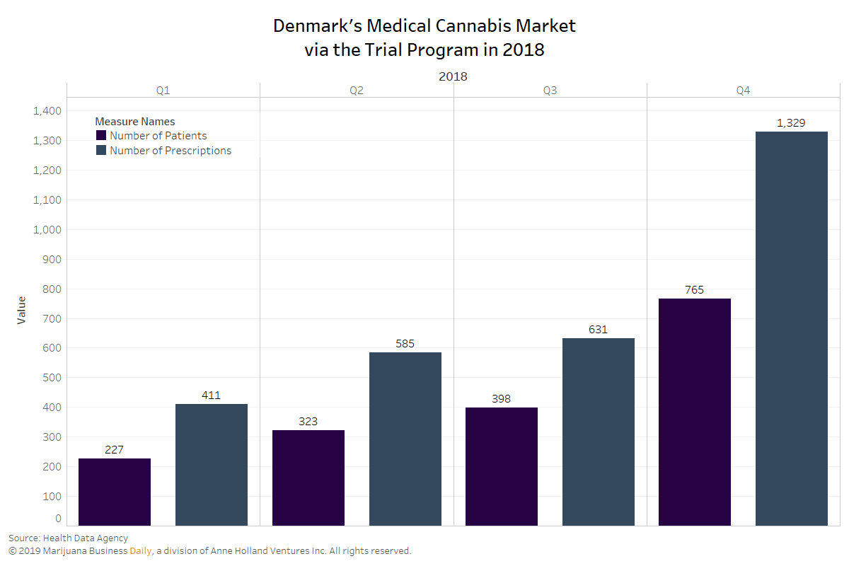 Denmark medical cannabis growth, Danish medical cannabis market sees significant growth in first year