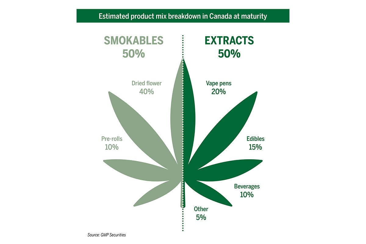 Canada cannabis extracts, Canadian cannabis extracts industry set to 'explode this fall'