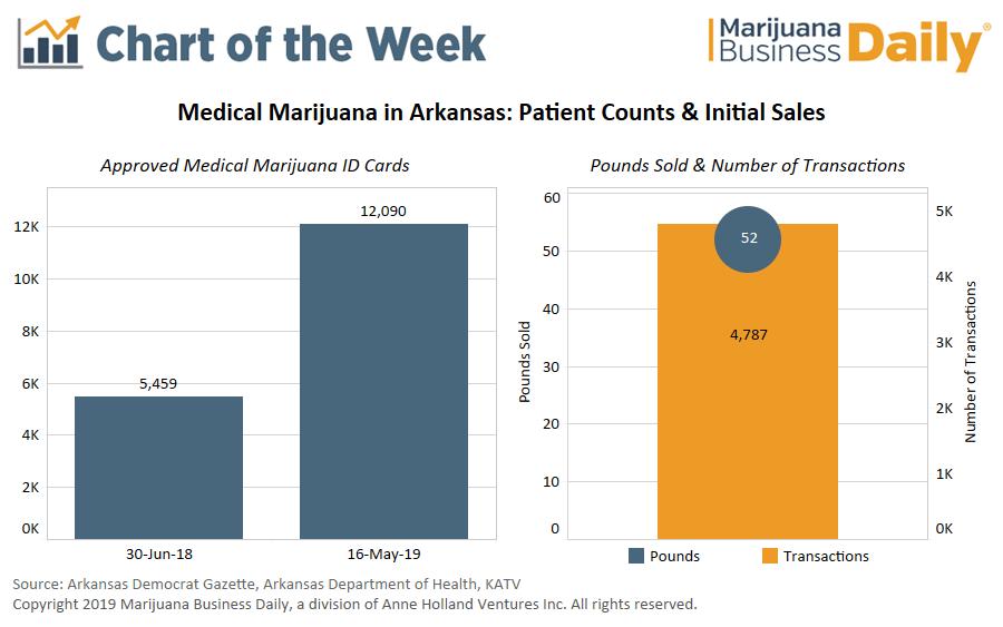 , Chart: Arkansas medical marijuana sales top $353,000 via just two dispensaries, outpacing initial OH sales