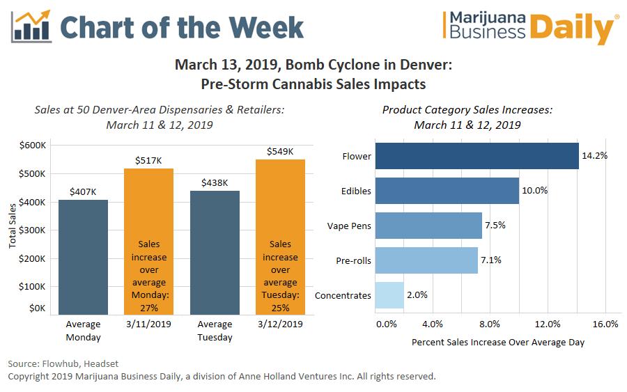 Denver marijuana sales, Chart: Denver-area cannabis sales up 10%-27% in advance of 'bomb cyclone' storm