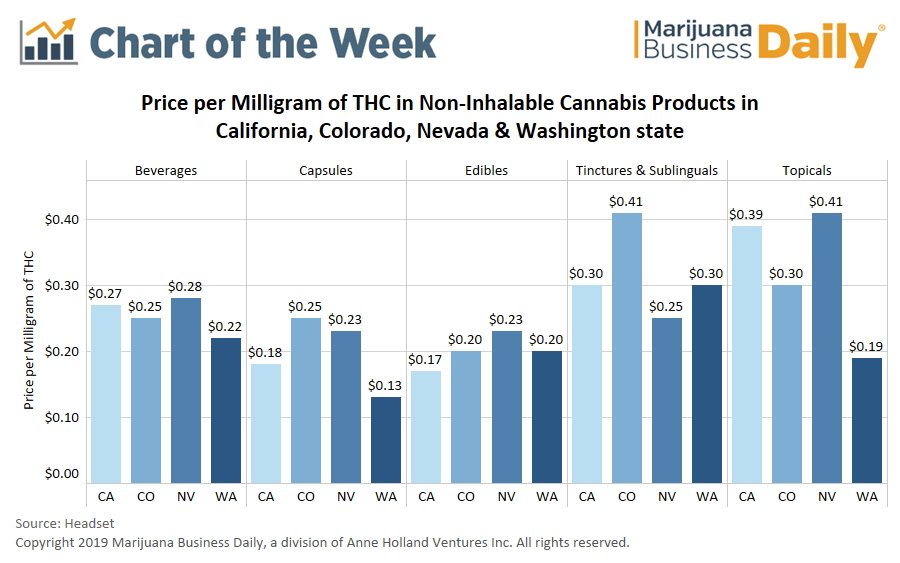 Chart: Comparing the price per milligram of THC in cannabis