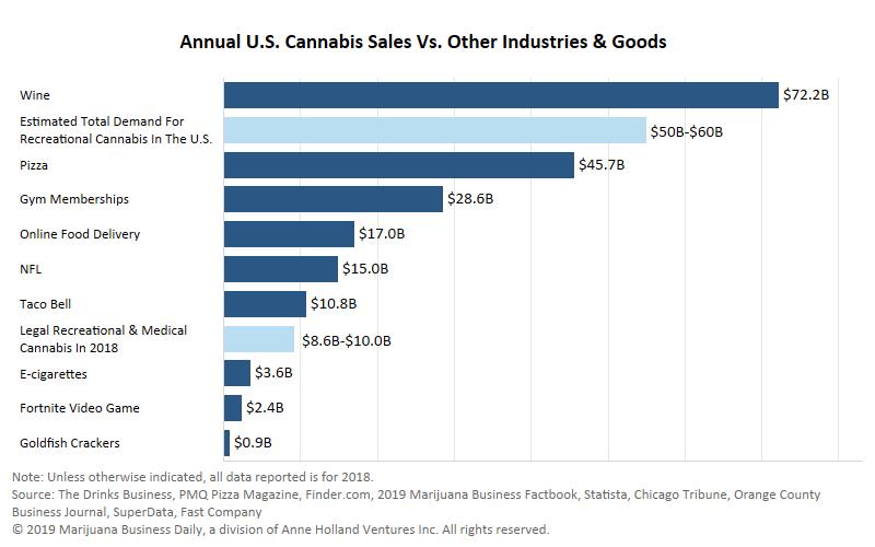 Retail marijuana sales rival Taco Bell, NFL