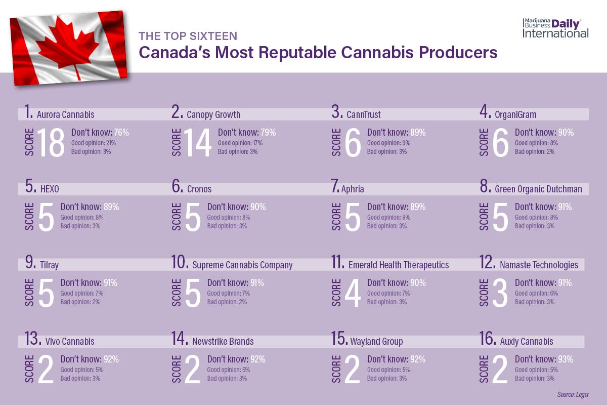 Aurora Cannabis Canopy Growth reputation, Aurora, Canopy are Canada's 'most reputable' cannabis firms, survey finds; others rank far behind