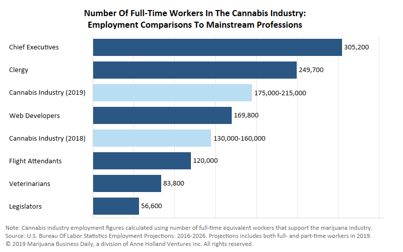United States cannabis employment, Chart: US cannabis employment to jump 34% in 2019 thanks to California, growth in new markets