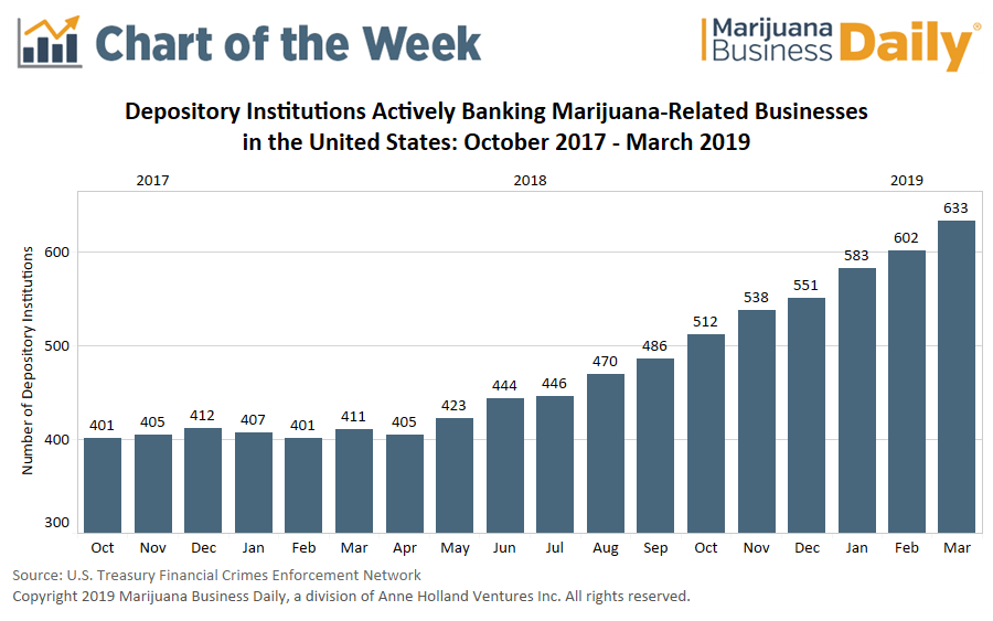 banking marijuana, Chart: Ranks of US banks serving cannabis firms growing, but data may overstate true number