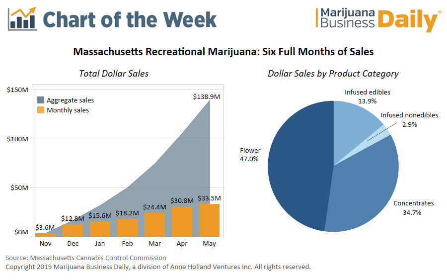 massachusetts recreational marijuana, Chart: Massachusetts recreational marijuana sales approach $140 million