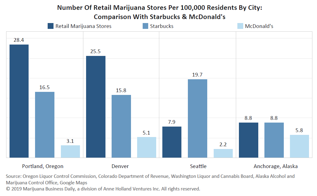 Marijuana store density surpasses Starbucks & McDonald's in many
