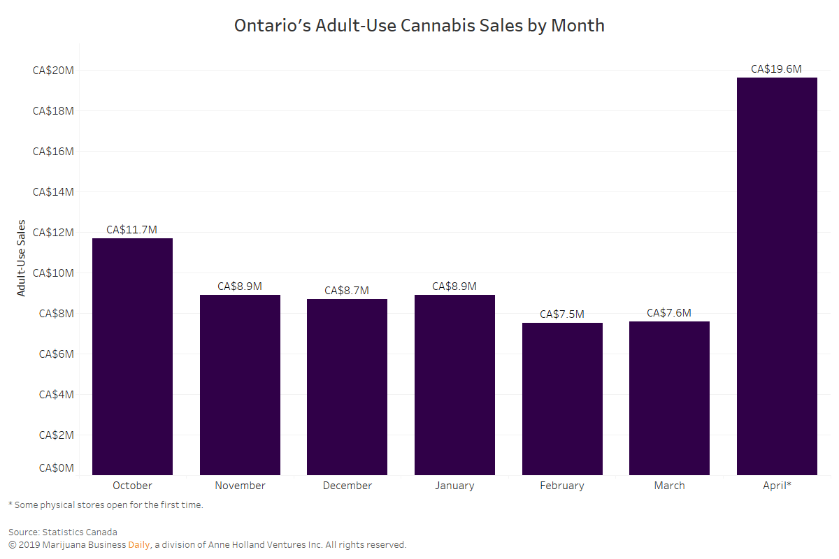 , Ontario cannabis sales see major boost from physical store rollout; BC sales drop