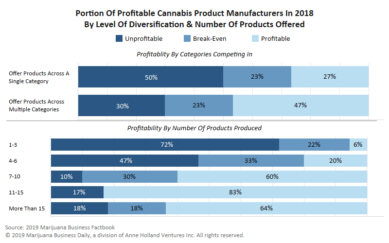 cannabis products profit, Chart: Diversification enhances profitability of marijuana product manufacturers – to an extent