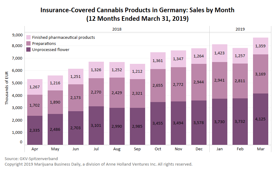 Germany medical cannabis, German sales of insurance-covered medical cannabis continue upward trend