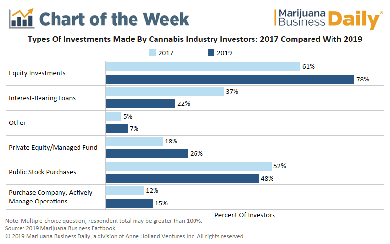 cannabis investment trends, Chart: Cannabis investors shift from loan financing to equity investment
