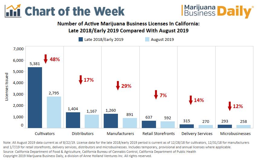 California cannabis licenses, Chart: California marijuana market experiences license contraction in 2019