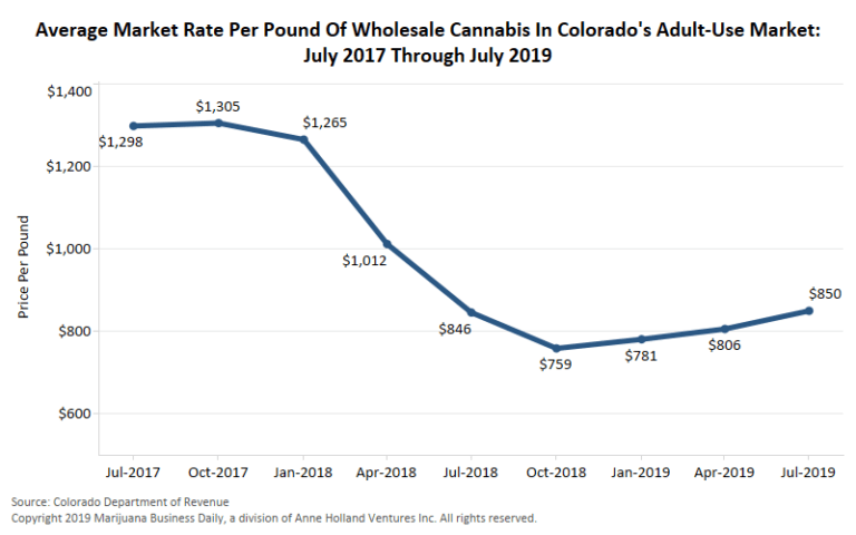 marijuana wholesale prices, Wholesale marijuana prices on upswing in more mature recreational markets, reports indicate