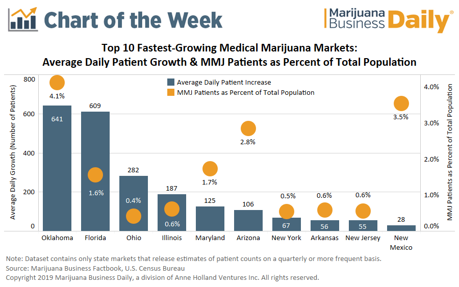 Top Fastest Growing Medical Cannabis Markets in the United States