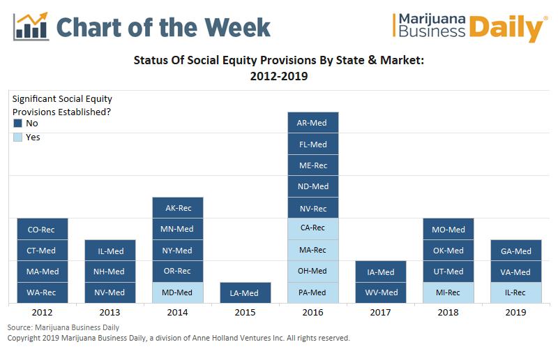 cannabis social equity, Chart: Newer marijuana markets embrace social equity programs