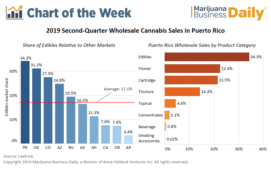 cannabis infused edibles, Chart: Edibles lead Puerto Rico's wholesale medical marijuana sales
