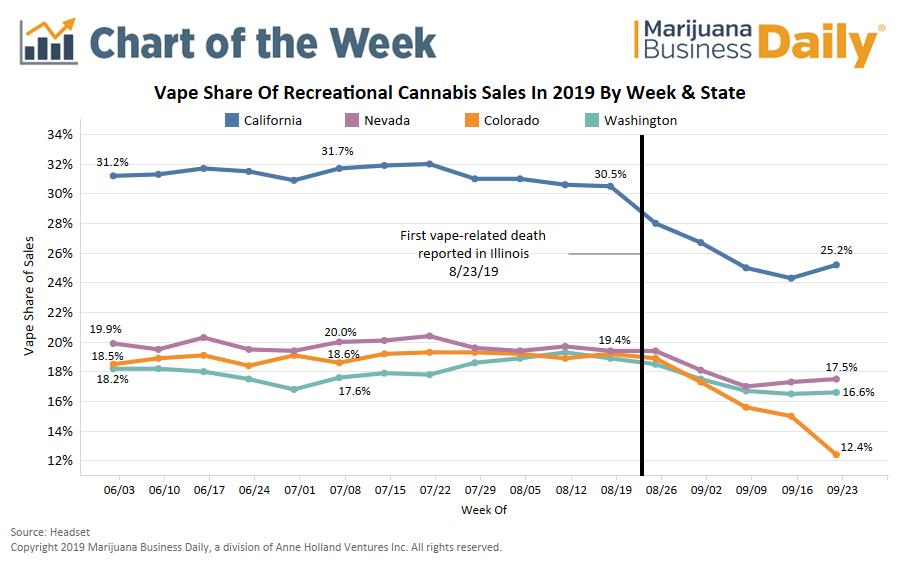 vape sales, Chart: Marijuana vape sales rebounding in some key markets – for now