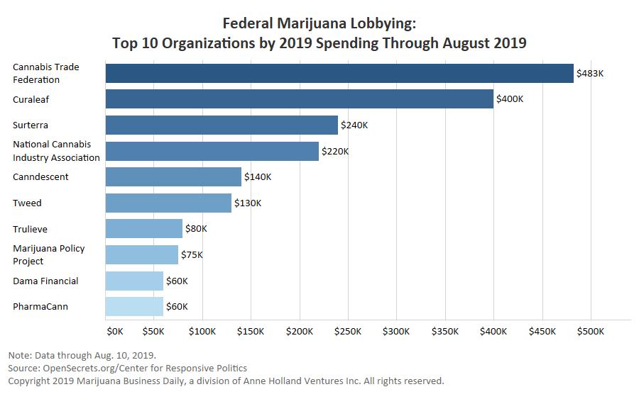 Curaleaf and Surterra are top spenders on federal marijuana
