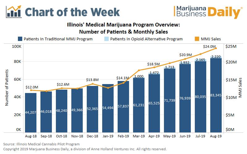 Illinois medical marijuana, Chart: With rec sales on the horizon, Illinois' medical cannabis program surging