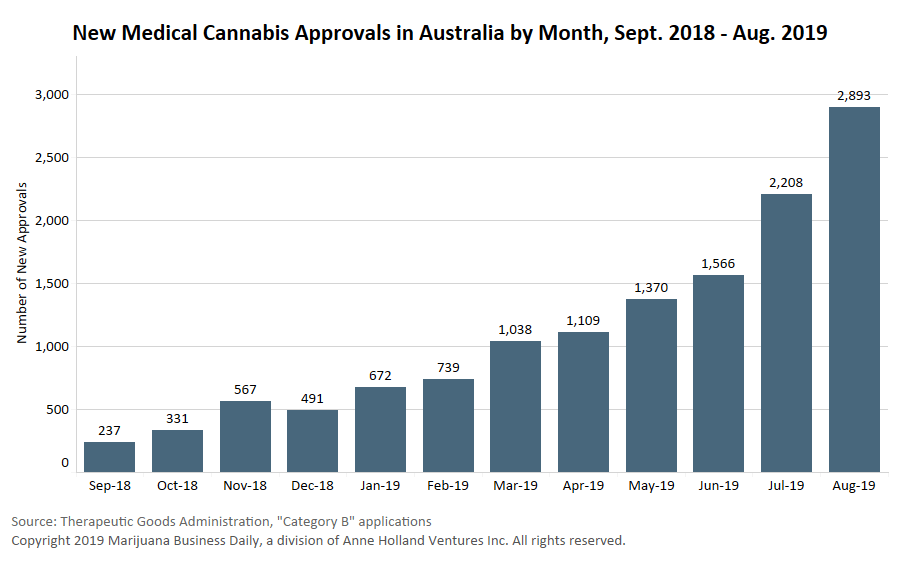 , Proposed overhaul of Australia's medical cannabis framework 'far too slow,' industry officials say
