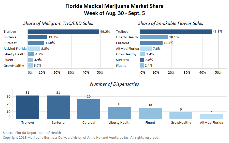 Florida's medical cannabis industry only has one truly dominant player