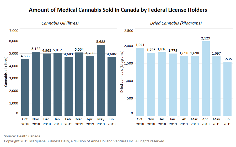 , Medical cannabis sales stall in Canada after adult-use legalization; affordability, access also considered factors