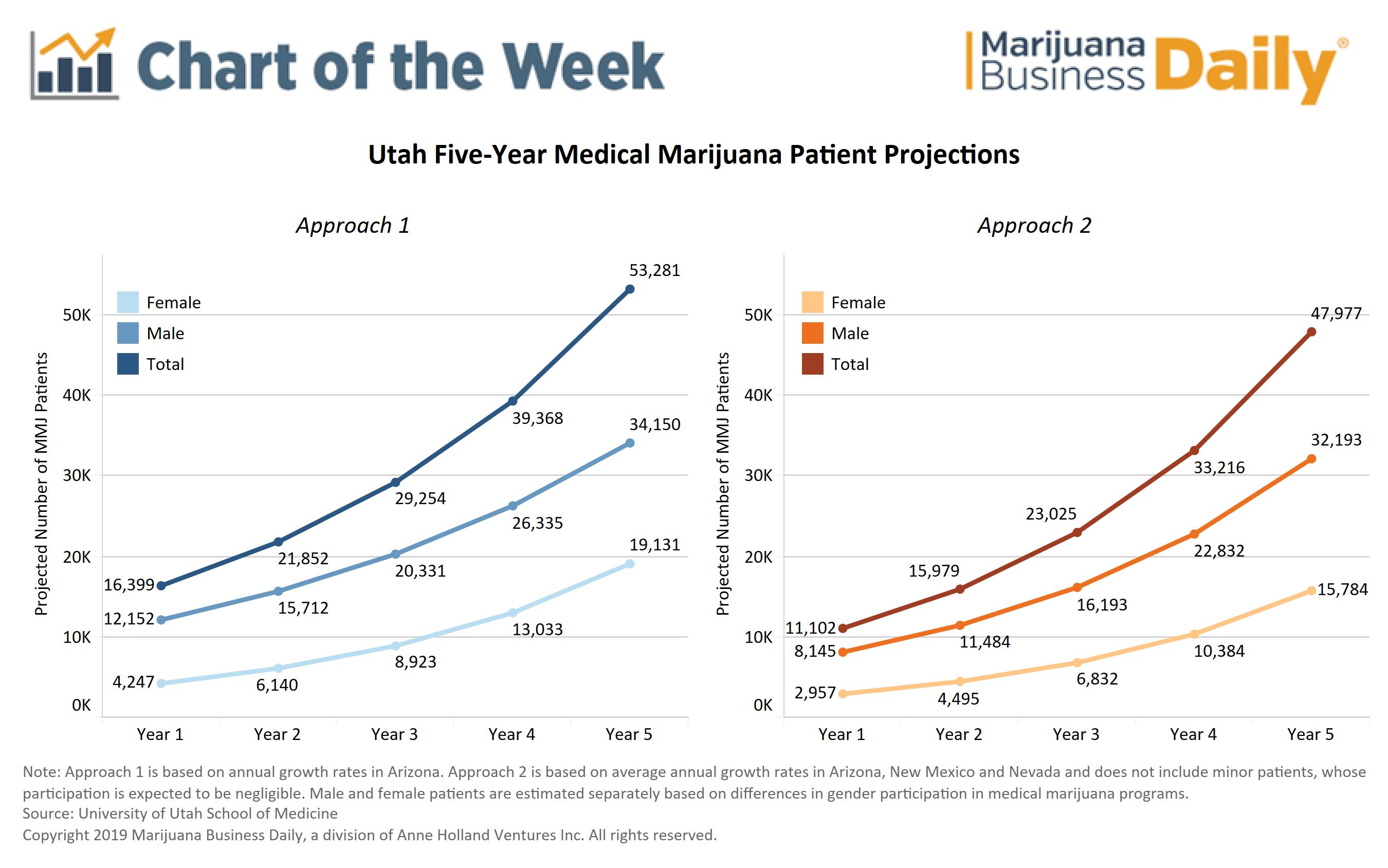 utah medical marijuana, Chart: Utah's medical marijuana patient pool may start small, grow slowly